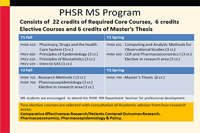 MS in PHSR Curricular Requirements