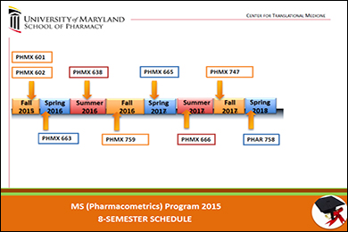 MS in Pharmacometrics Eight-Semester Course Schedule