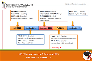 MS in Pharmacometrics Five-Semester Course Schedule
